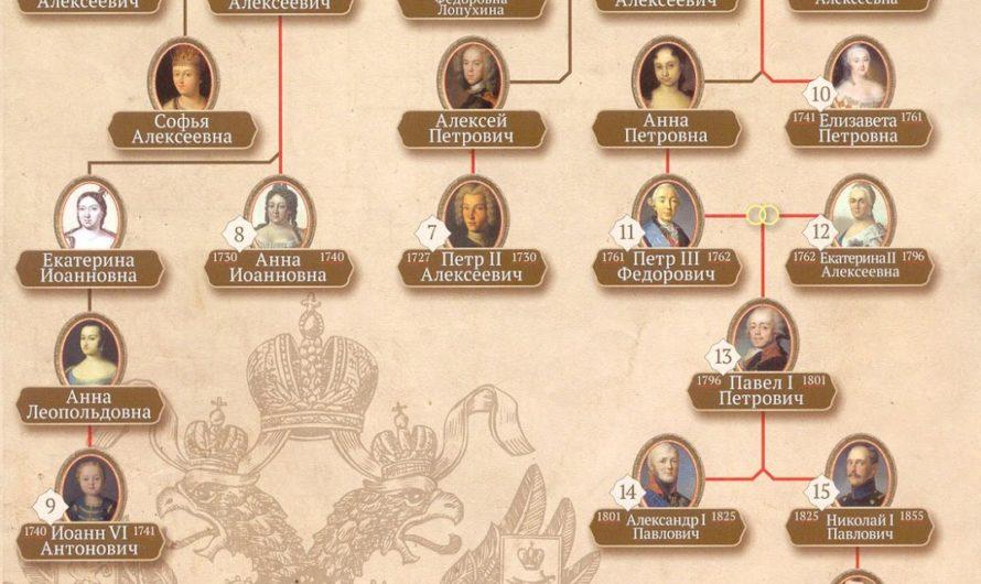 История Дома Романовых. Генеалогическое дерево